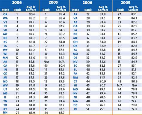 Driver Car Insurance Comparison by Gmac Auto Insurance Free Car Insurance Quotes