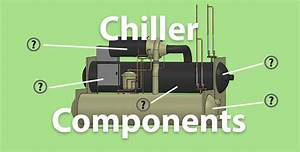 Chillers - Main Components