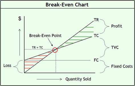 power  break  analysis