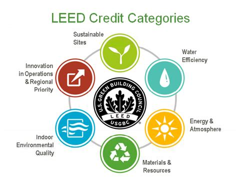Against LEED : Does LEED matter anymore? Arch2O com