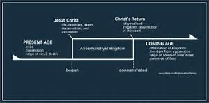 Inaugurated Eschatology Diagram