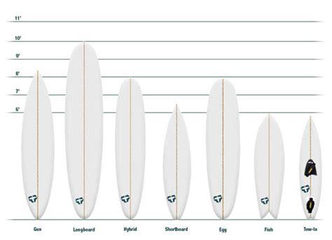 tipi di tavole da surf quiksilverinsegna come scegliere la tavola da surf
