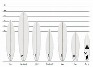 Guide to surfboard shapes surf safari tenerife for Longboard template maker