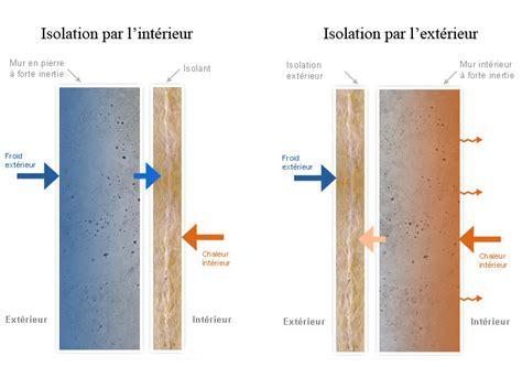 l isolation thermique de vos murs par l ext 233 rieur pourquoi et quelles solutions