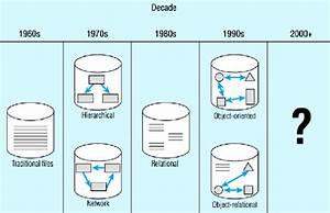Handle Data  Dbms