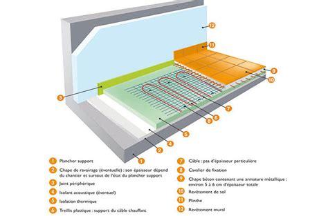 l islation si e auto r ausseur optimiser l 39 isolation du plancher chauffant
