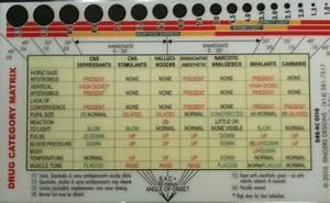 Classification Of Illegal Drugs Chart Massprivatei Expanded Dre Dui Non Prescription Drug Law