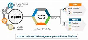 Digital Product Catalog and Product Information Management ...