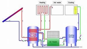 Heat Pump System  Hybrid Type With Solar Id 5426322