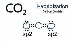 What is the molecular geometry of carbon dioxide (CO2 ...