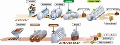 Chocolate Diagram Processing Terra Forming