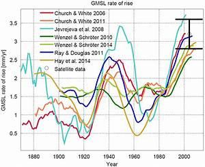 Signifikanz Berechnen : eine neue meeresspiegelkurve klimalounge scilogs wissenschaftsblogs ~ Themetempest.com Abrechnung