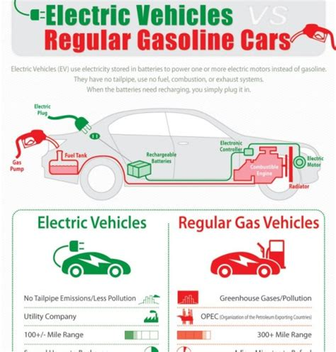 Electric Cars Compared To Gasoline Cars electric cars gasoline vs electric cars