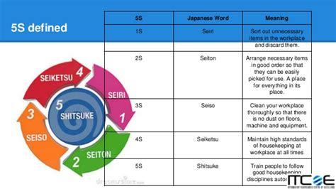 Lean 5s Color Code Chart