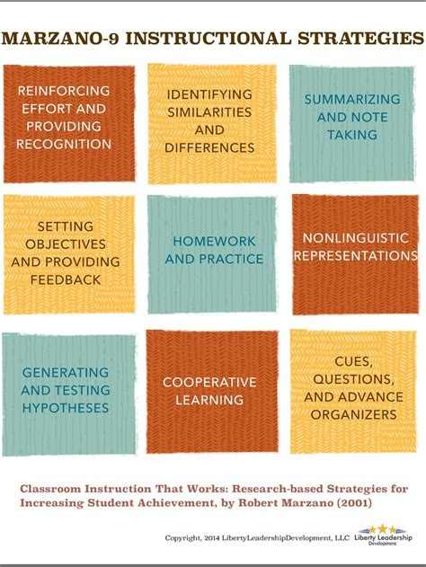 115 Best Images About Lesson Planning, Backwards Design And Learning Theories On Pinterest