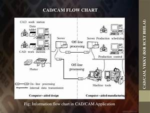 Introduction Of Cad Cam