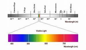 Color Matching Basics  U2013 Part I