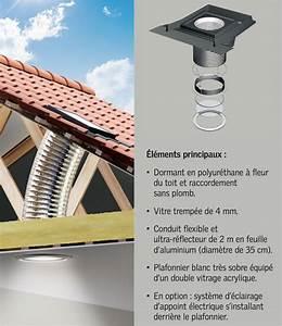 Puit De Lumiere Velux : conseils travaux toiture changer partie ouvrante velux gglf4 ~ Dailycaller-alerts.com Idées de Décoration