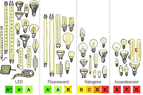 eclairage led bureau ampoules et les energie environnement ch