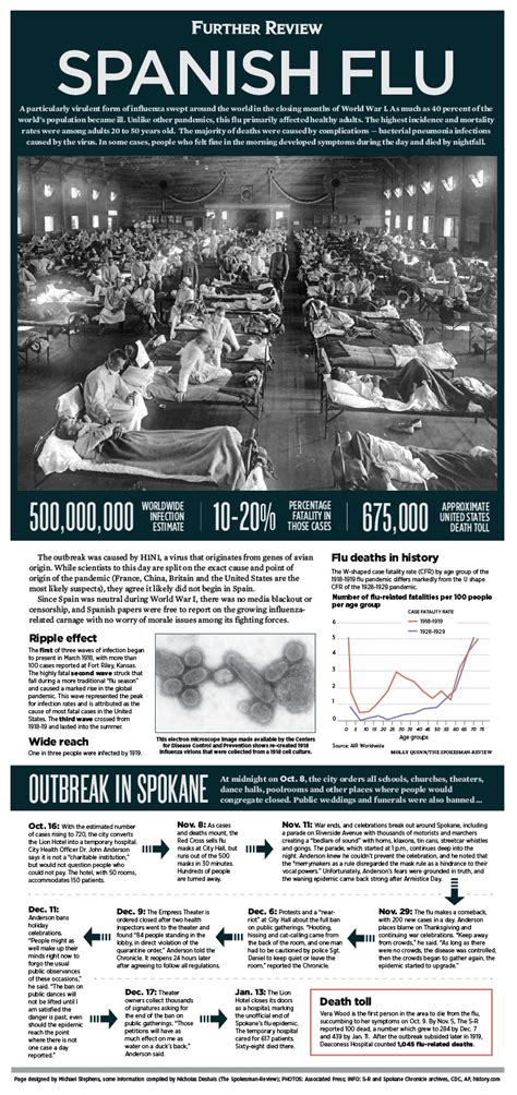 futher review  spanish flu outbreak  spokane