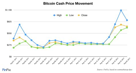 Where to buy bitcoin value cad. Bitcoin Cash Broke $1000: Where Will It Go Next?   Investopedia