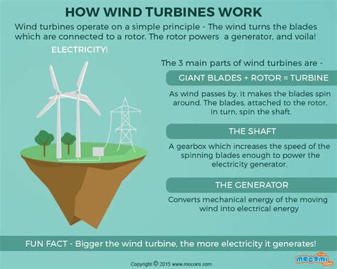 What Is Wind Energy? Wind Energy 101
