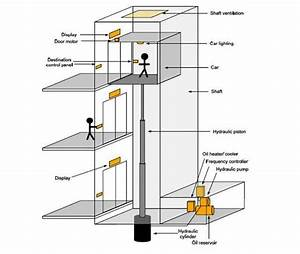 Hydraulic Elevators Are Supported By A Piston At The Bottom Of The Elevator That Pushes The