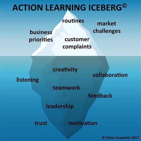 team excellence delivered  action learning iceberg
