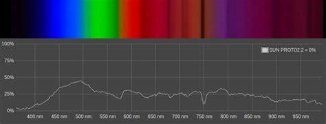 public lab spectrometer