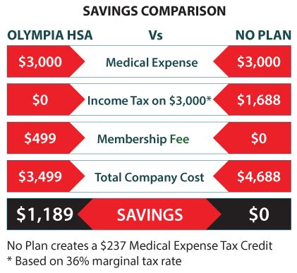 You can also pay the full cost of your. Health Spending Account for a family business in Canada