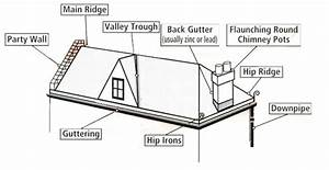Roof Terminology Uk  U0026 Anatomy Of A Roof Sc 1 St Diy Network
