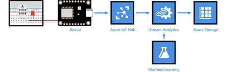 Weather forecast using Azure Machine Learning with data