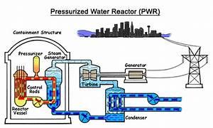 Nuclear Power Plant Diagram Animation