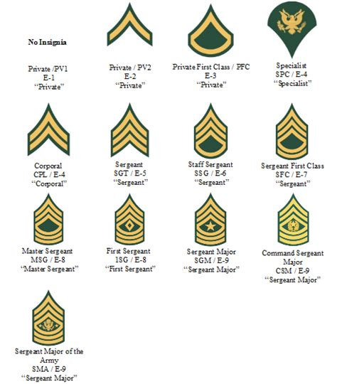 images   navy military rank chart army unit