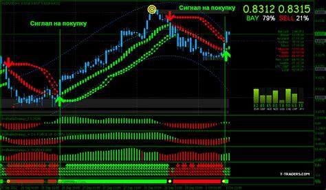 profitable trading system forex world