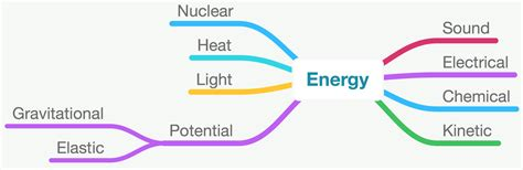 types of energy png transparent types of energy png images