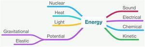 types of energy physics - Primus Green Energy