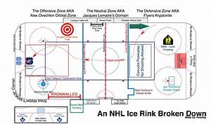 An Updated Guide To An Nhl Rink  Presented By R  Hockey