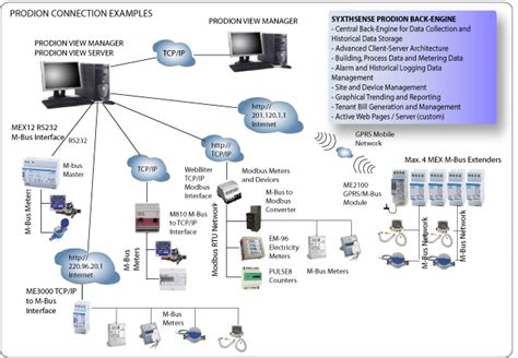 Prodion Automated Amr Software For Smart Metering