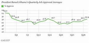 jobsanger: Job Approval For President Obama Continues To Rise