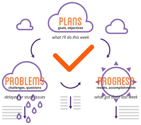 progress plans problems ppp methodology weekdone