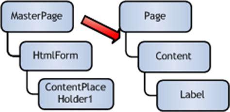 aspnet cnet vbnet aspnet  master pages