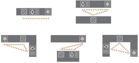ergonomie cuisine ergonomie implantation comment bien exploiter l espace
