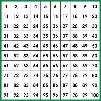 Chart Printable Hundred Number Blank Hundreds Numbers