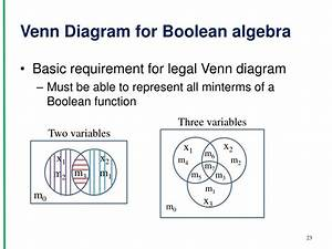 Boolean Logic Venn Diagram Examples