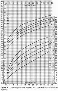Growth Chart Boys 0 24 Months Table 1 List Of Some Special Growth Charts Parenteral