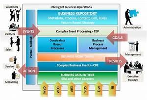 Gartner Group 2011: Intelligent Business Operations ...
