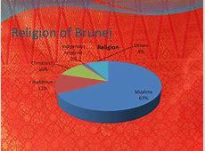 Social Studies culture of Brunei