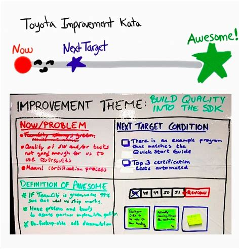 Continuous process improvement plan template freerunsca Choice Image