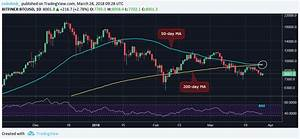 Why Bitcoin 39 S 39 Death Cross 39 May Be A Bear Trap Coindesk